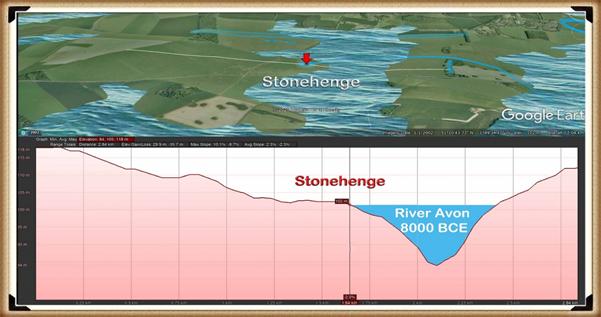 Stonehenge Phase I (The Stonehenge Landscape)